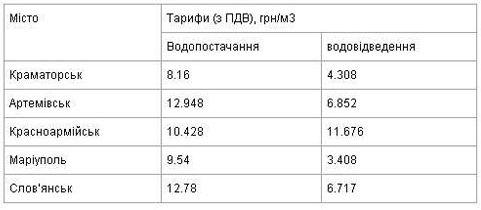 Цены на воду и водоотведение