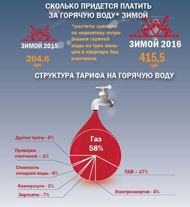 Сколько платить за горячую воду по счетчику 2018
